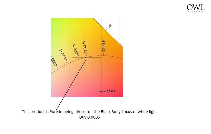 Colour series 4. Colour Purity